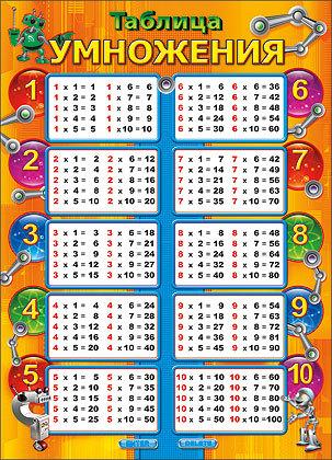 Таблица Умножения В Игре Карточки