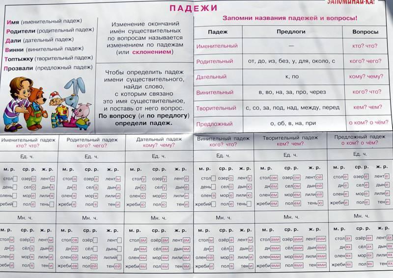 таблица падежей немецких
