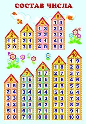 состав числа в картинках